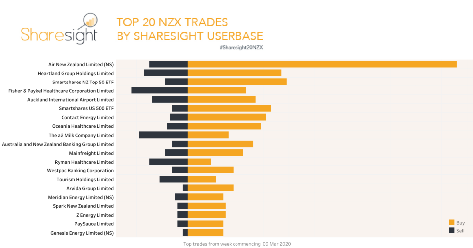 Top20 NZX trades March 16 2020