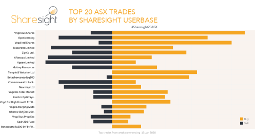 Top20 ASX trades Jan 20th