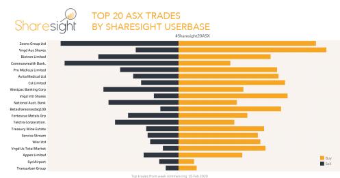 Top20 ASX trades - week ending Feb 17th