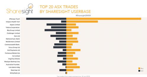Top 20 ASX shares June 2019