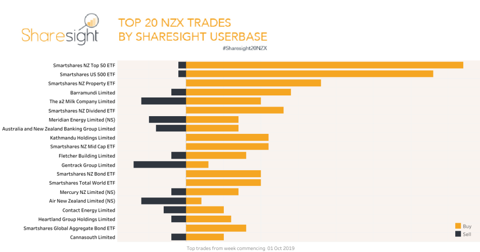 Top20 NZX trades October 1st