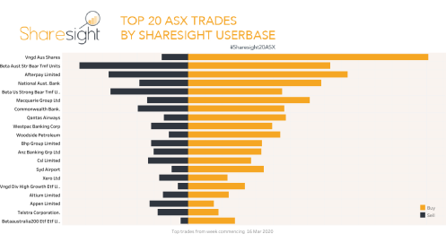Top20 ASX trades 23rd March