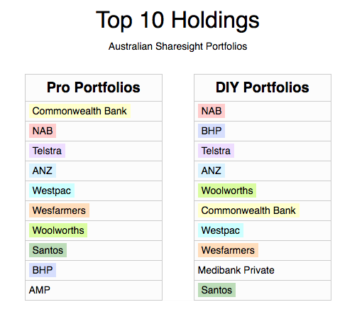 Table - top 10 holdings