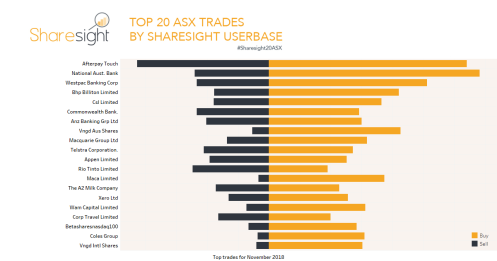 Top 20 trades on the ASX November 2018