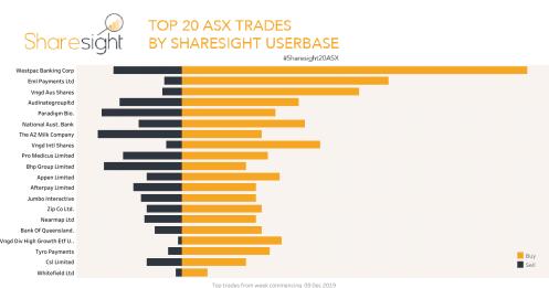 Top20 ASX trades Dec 16th