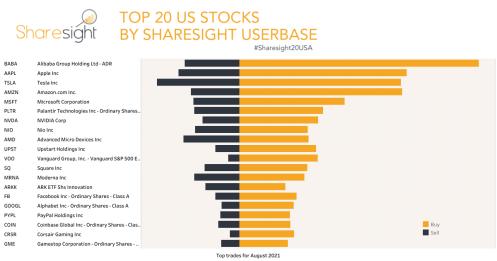 Top 20 NASDAQ + NYSE+AMEX month August21