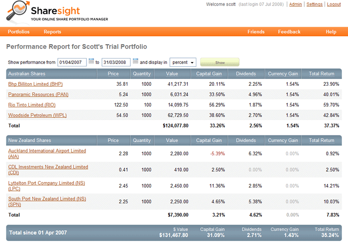 Sharesight Performance Report