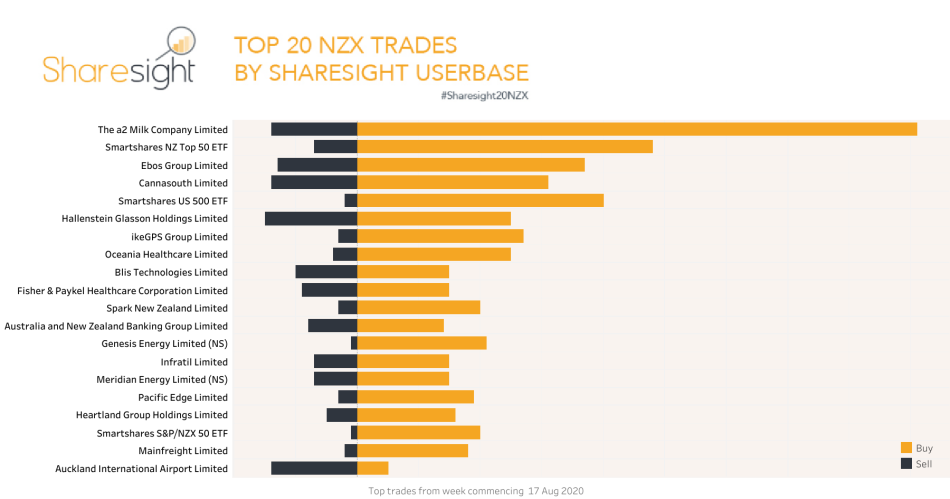 Top20 NZX weekly 24Aug2020