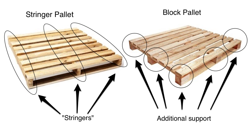 Flexport Help Center Article | The Different Types of Pallets