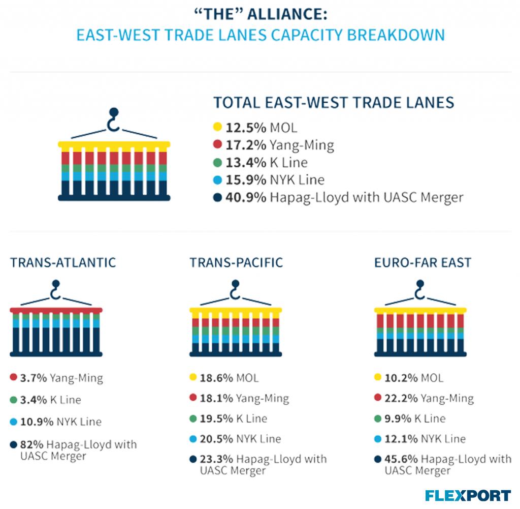 Guide to Ocean Alliances