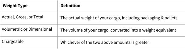 Flexport Help Center Article   What is Chargeable Weight?