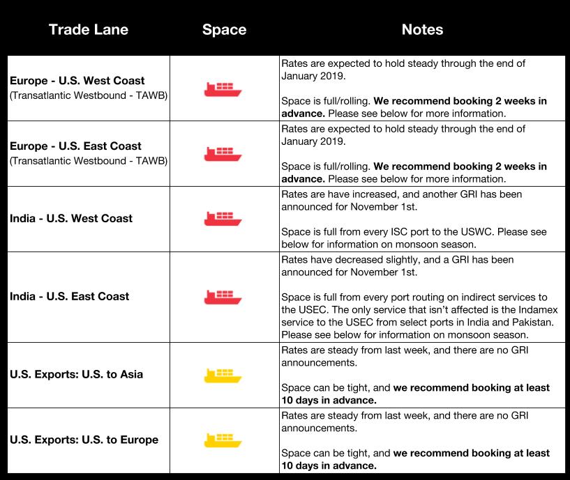 Flexport Market Update | Ocean & Air Freight Market Update