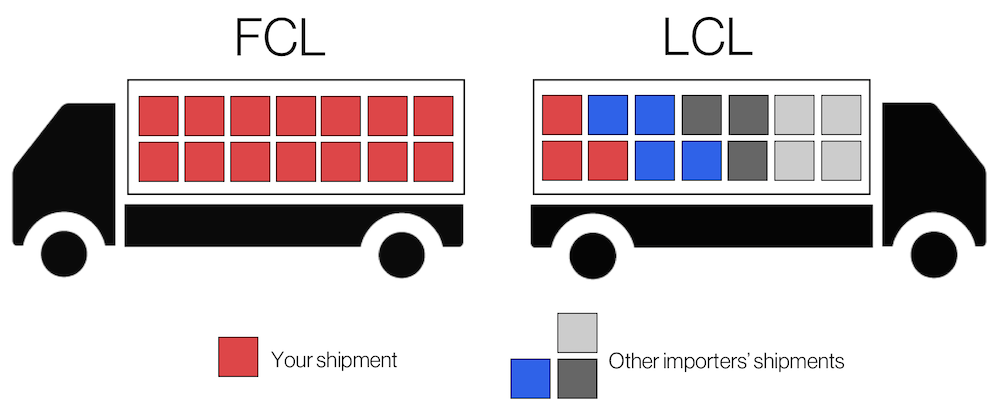 Flexport Help Center Article | Should I Ship by LCL or FCL?