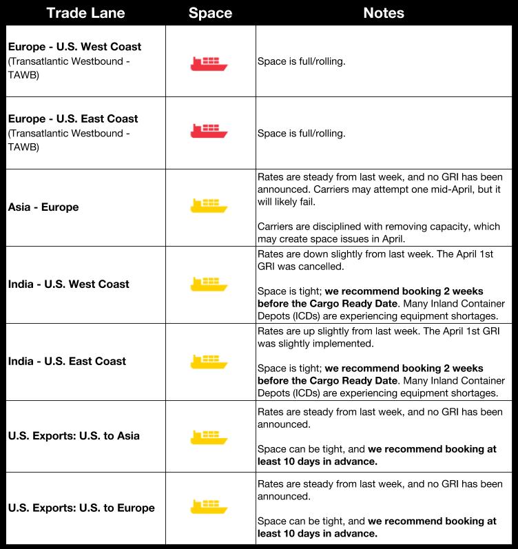 Flexport Market Update | Ocean & Air Freight Market Update: April 3