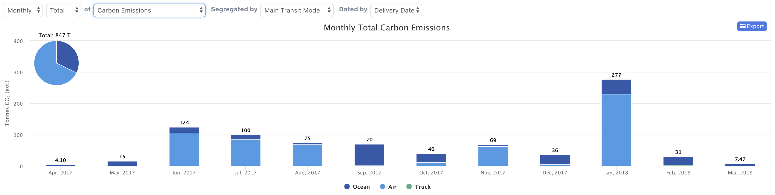 Flexport Help Center Article | Carbon Calculator for Freight