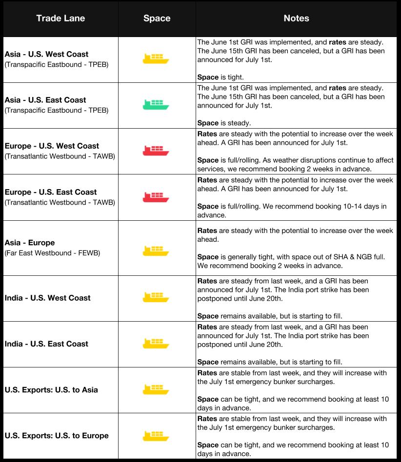 Flexport Market Update   Ocean & Air Freight Market Update