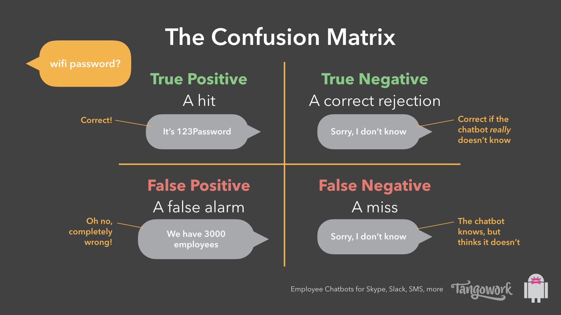 Chatbot confusion matrix