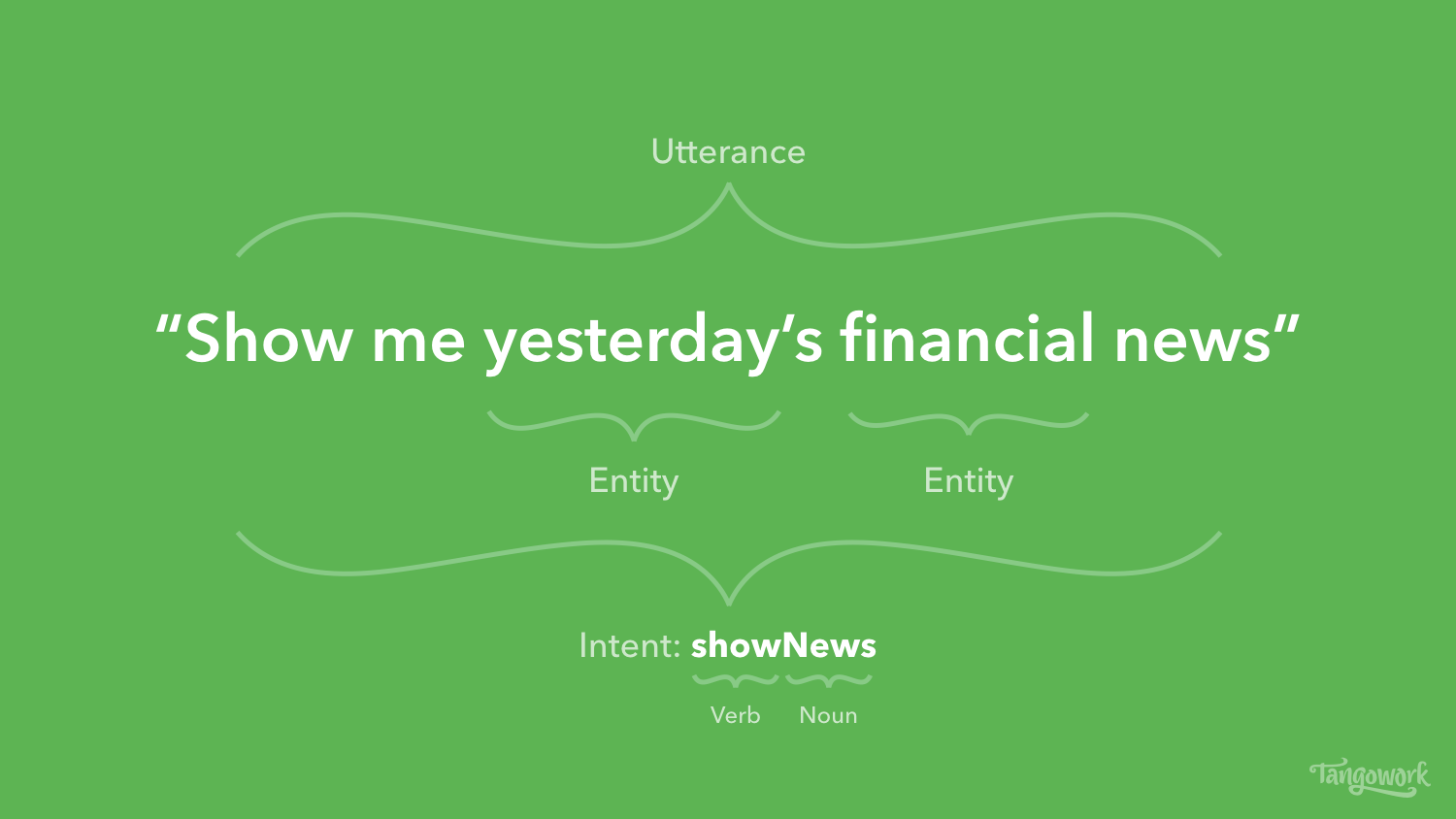 """Example utterance for a chatbot """"Show me yesterday's financial news"""""""