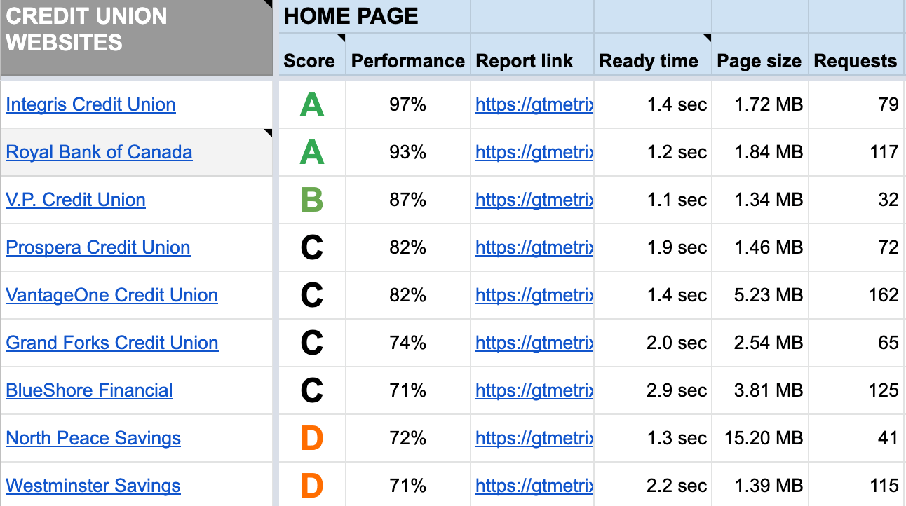 Performance data from credit union websites in British Columbia, Canada.