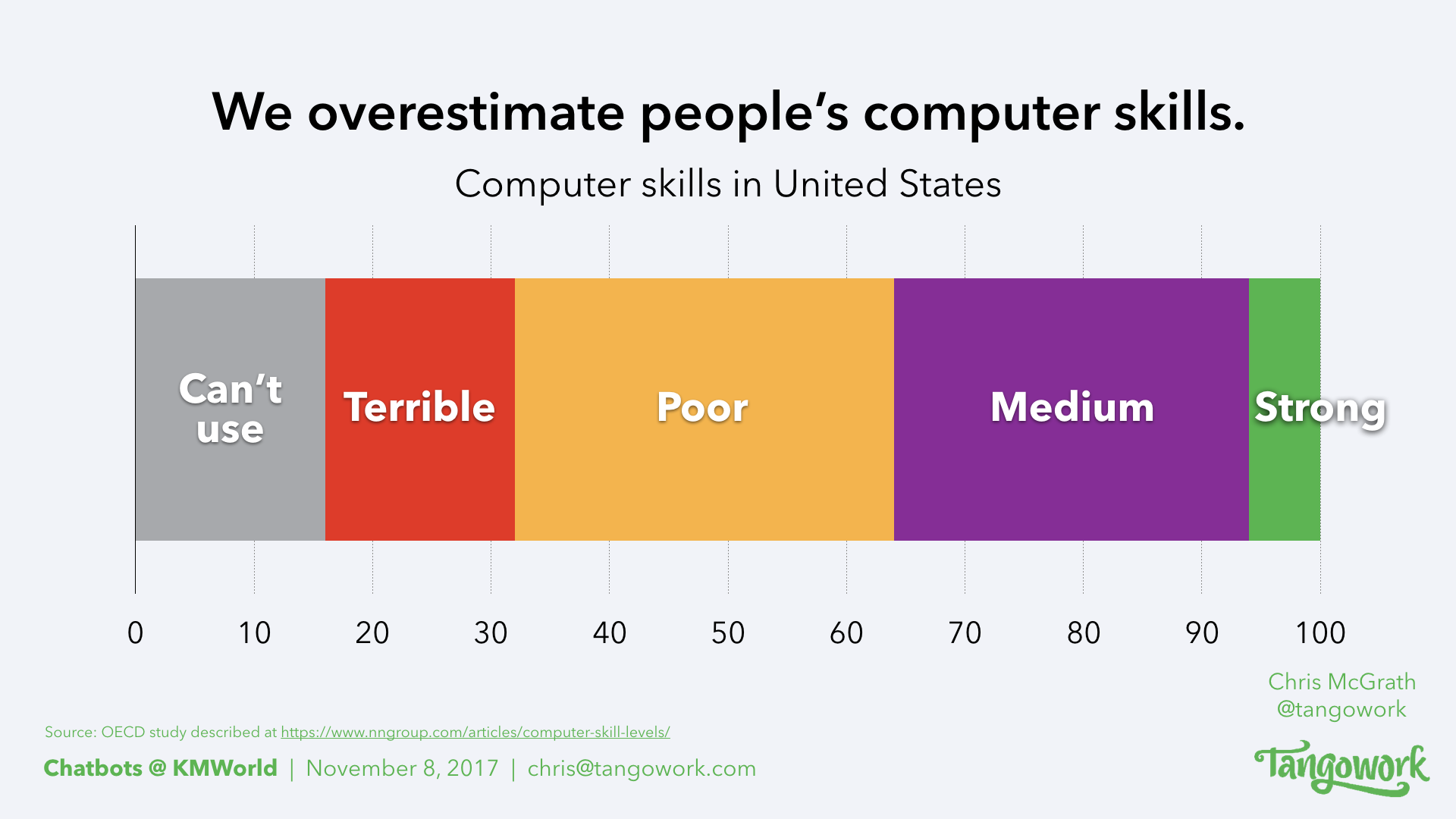 Chart showing how we overestimate people's computer skills