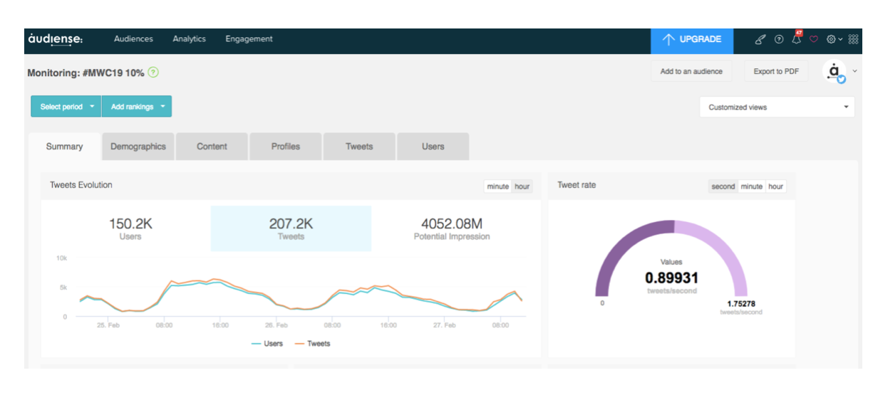 Audiense social media analytics