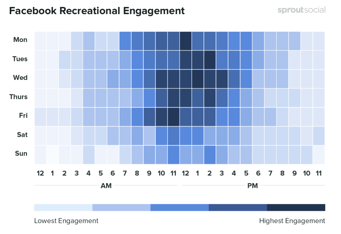 Tuesday, Wednesday and Friday between the hours of 11am and 2pm are the optimal times to post on Facebook. Credit: SproutSocial