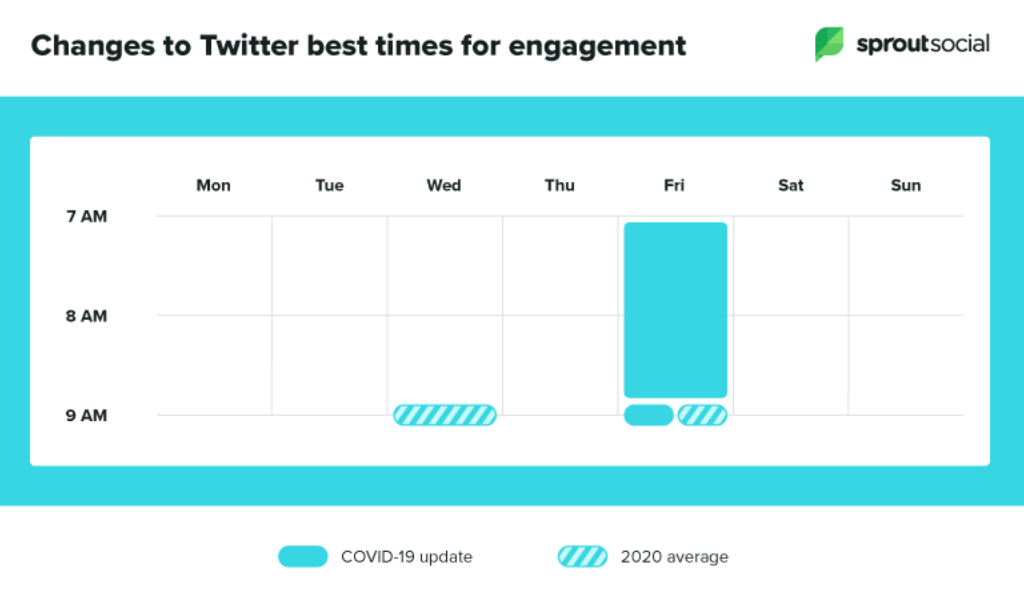 Twitter's best time for engagement.