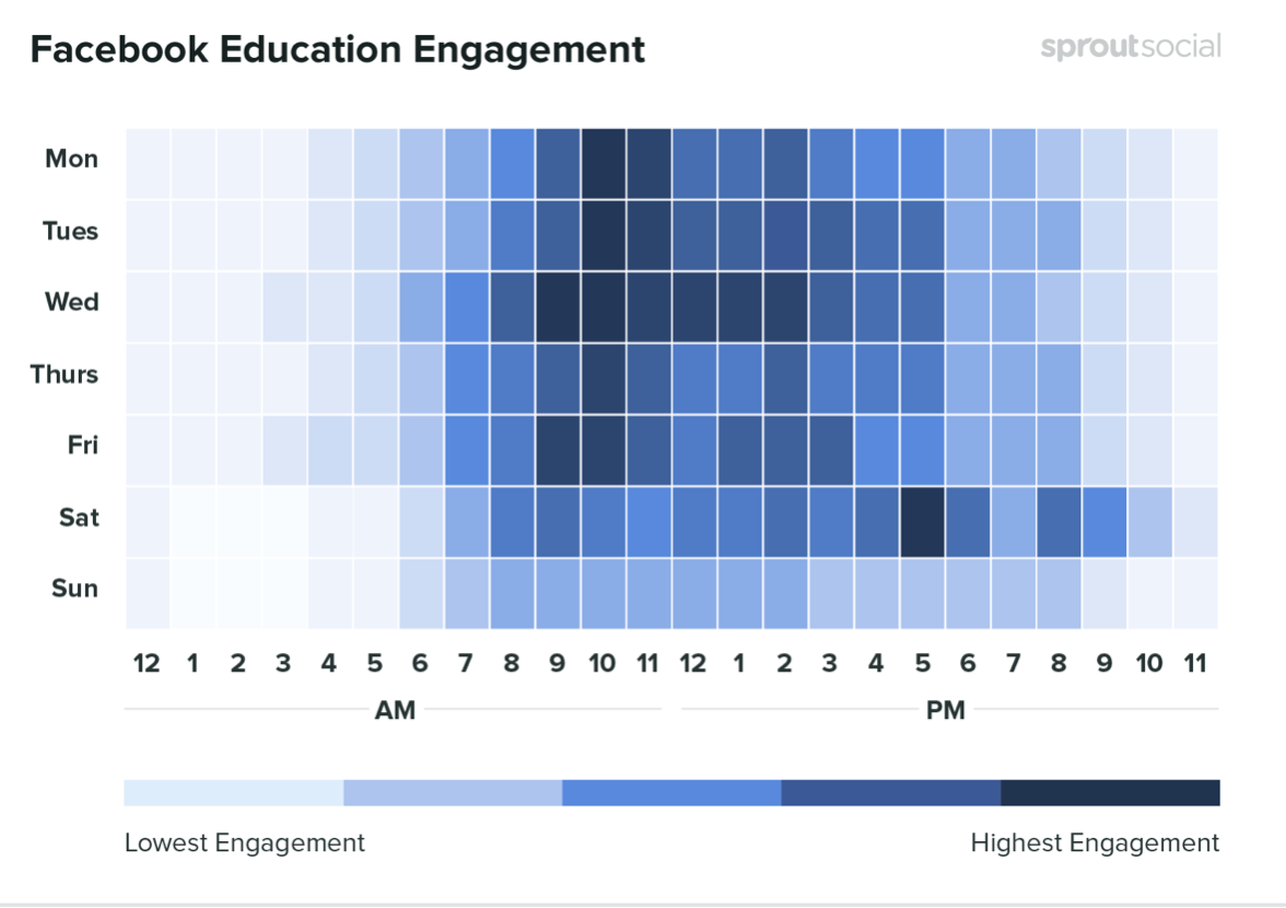 The best times to post on Facebook as an Education establishment or business. Credit: SproutSocial
