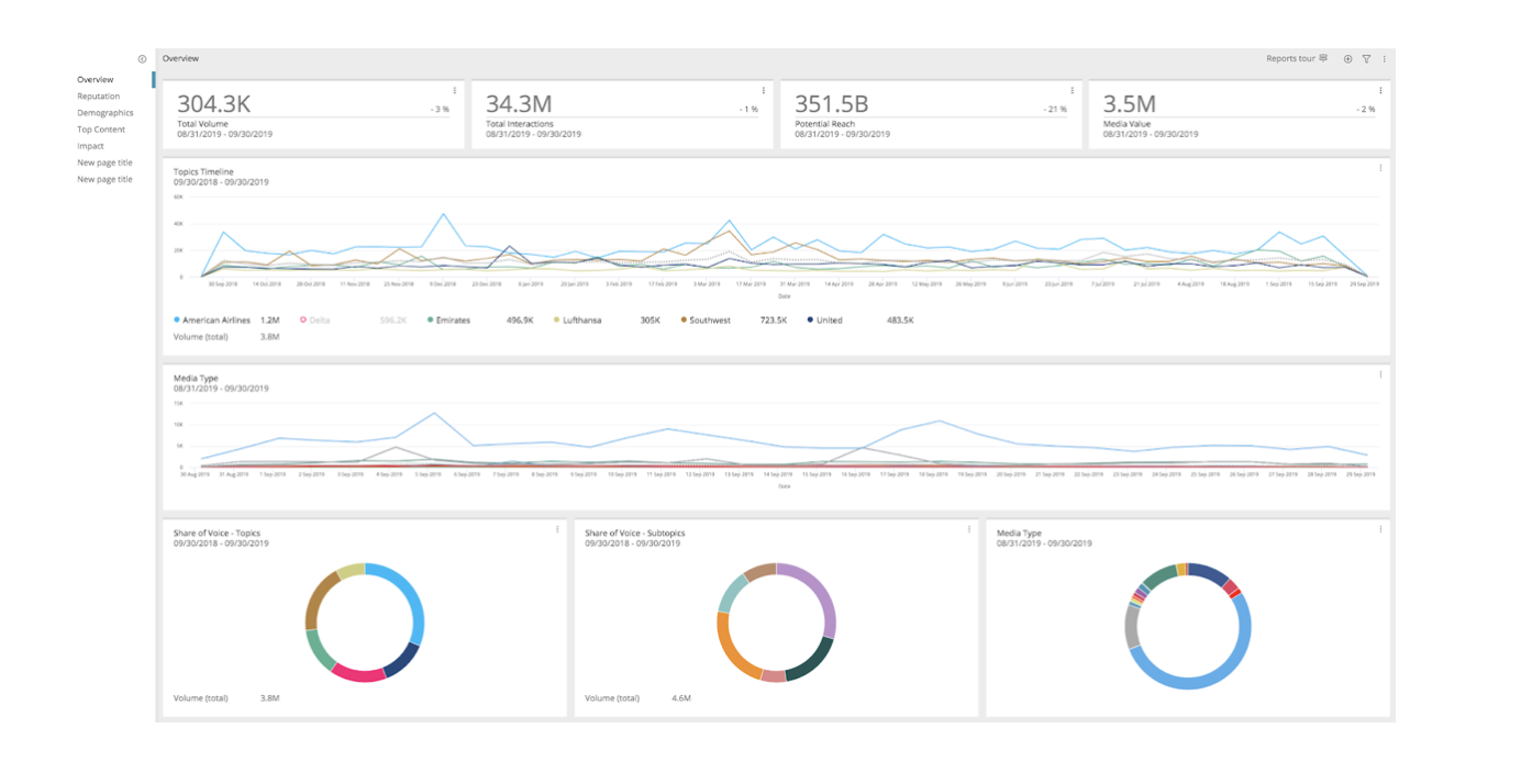 Synthesio social media analytics