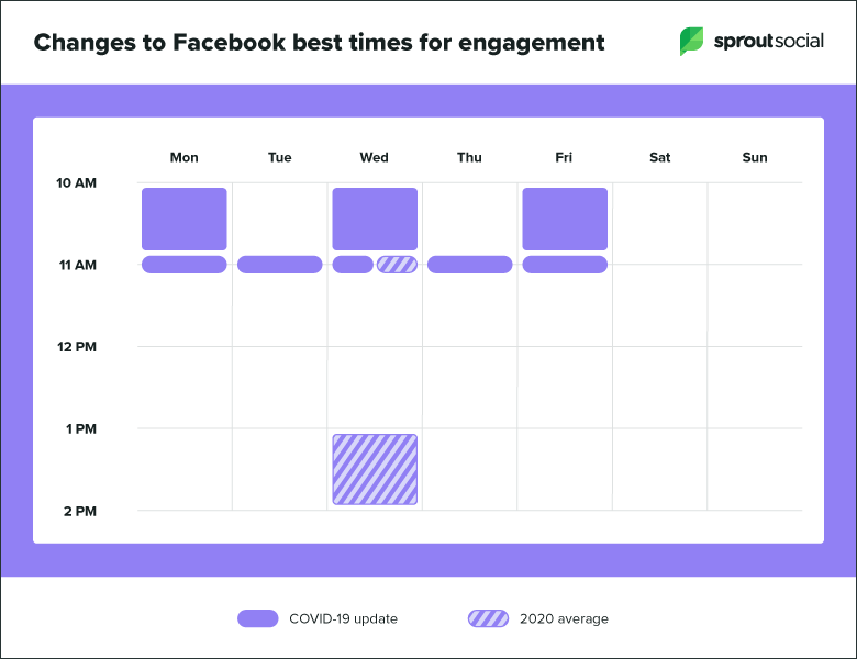 The changes to best times to post on Facebook with the impact of coronavirus. Credit: SproutSocial