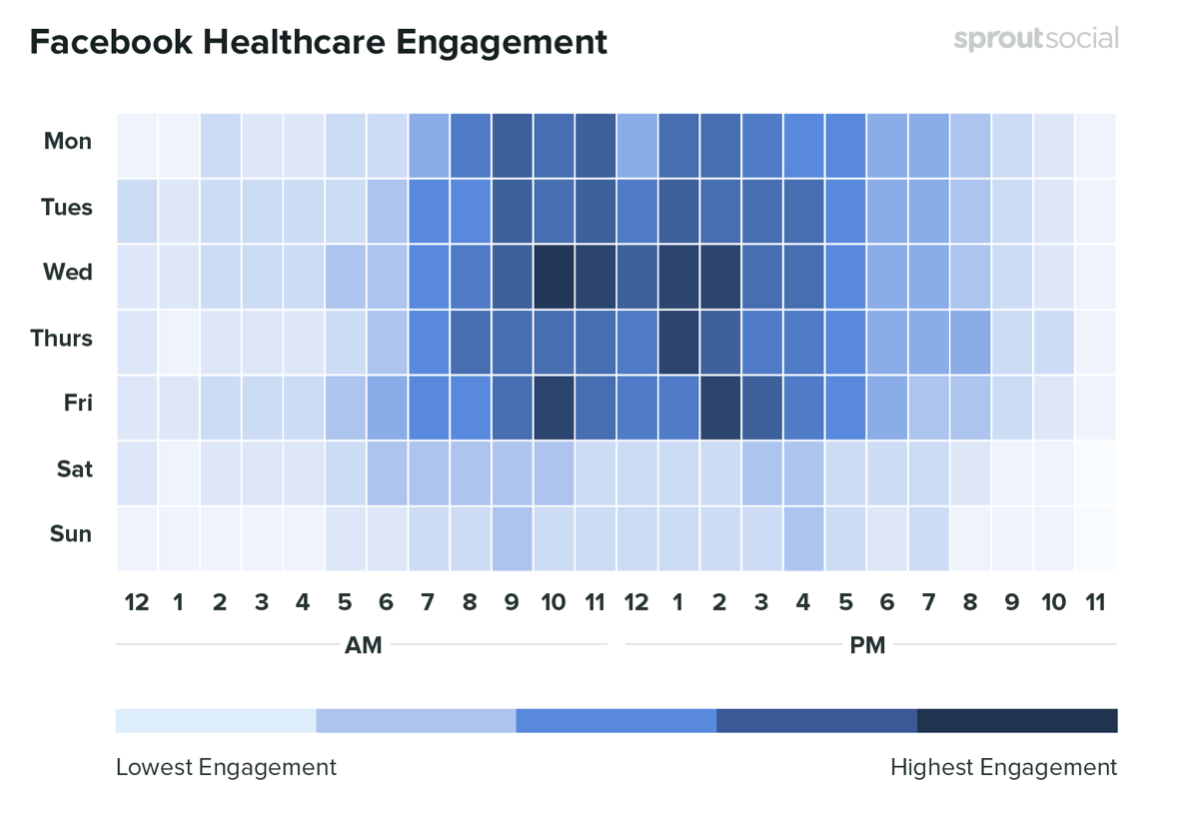 The best times to post on Facebook within the healthcare sector. Credit: SproutSocial