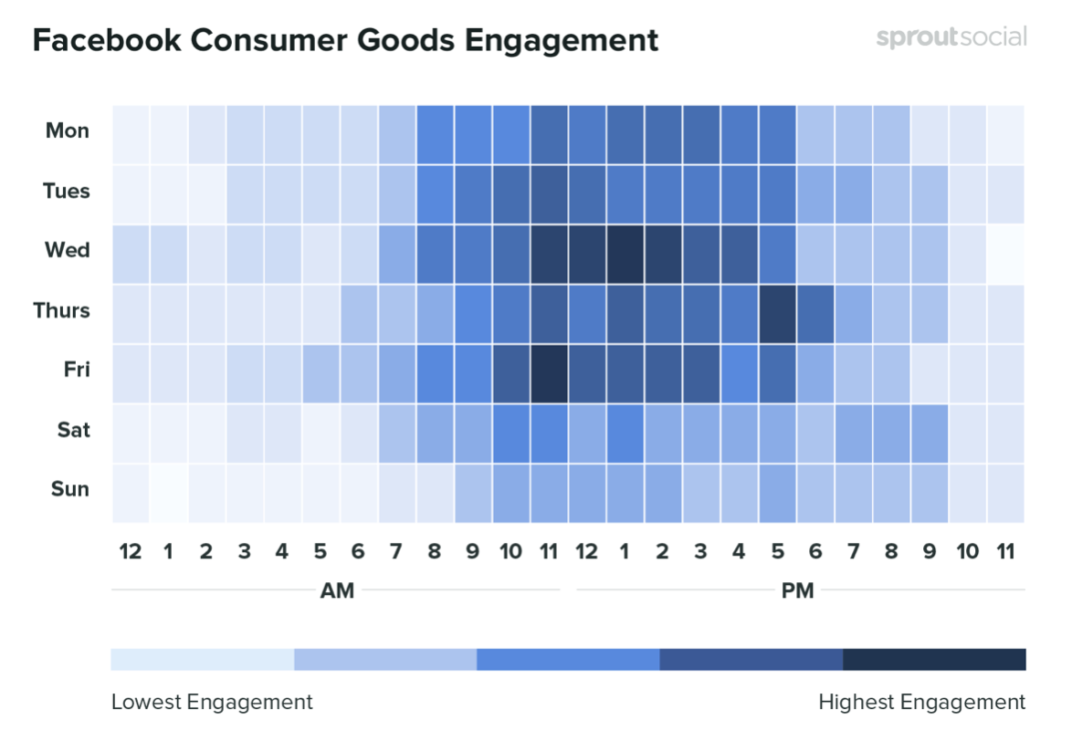 Best time to post on Facebook in the Consumer Goods industry. Credit: SproutSocial