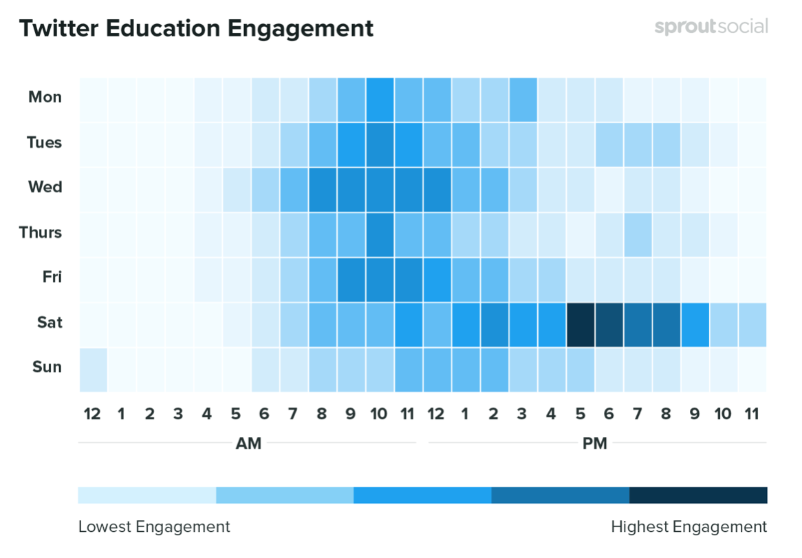 The best times to post on Twitter in the Education sector.