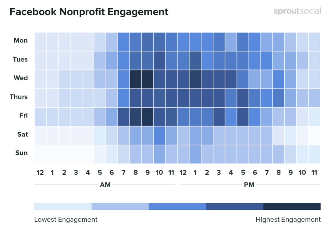 The best times for nonprofit organizations to post on Facebook. Credit: SproutSocial