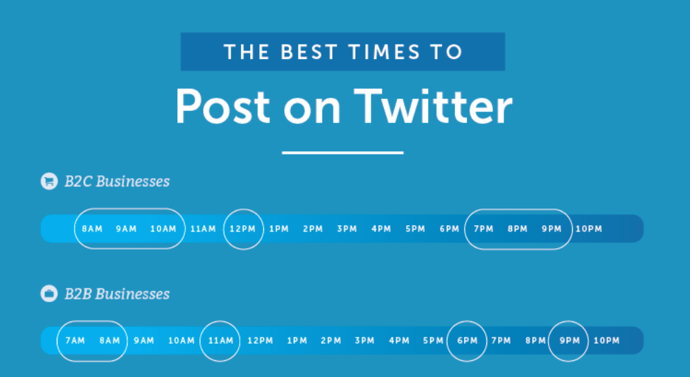 The best times for B2B and B2C businesses to post