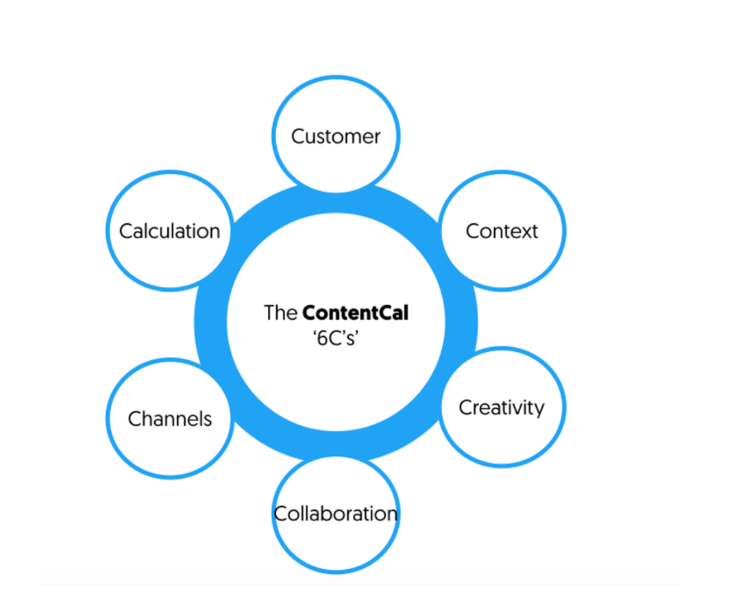 The contentcal 6cs
