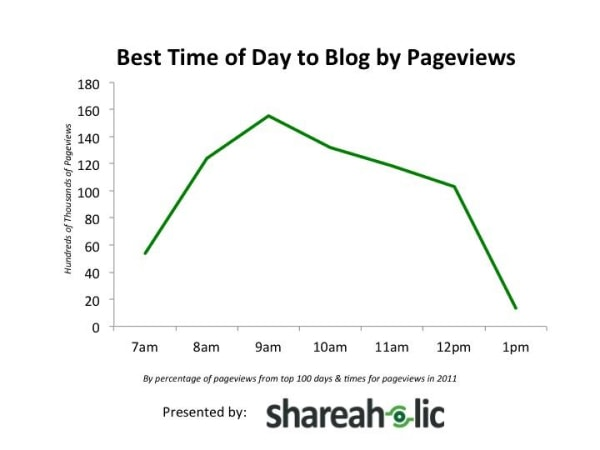 Graph best time of day to blog