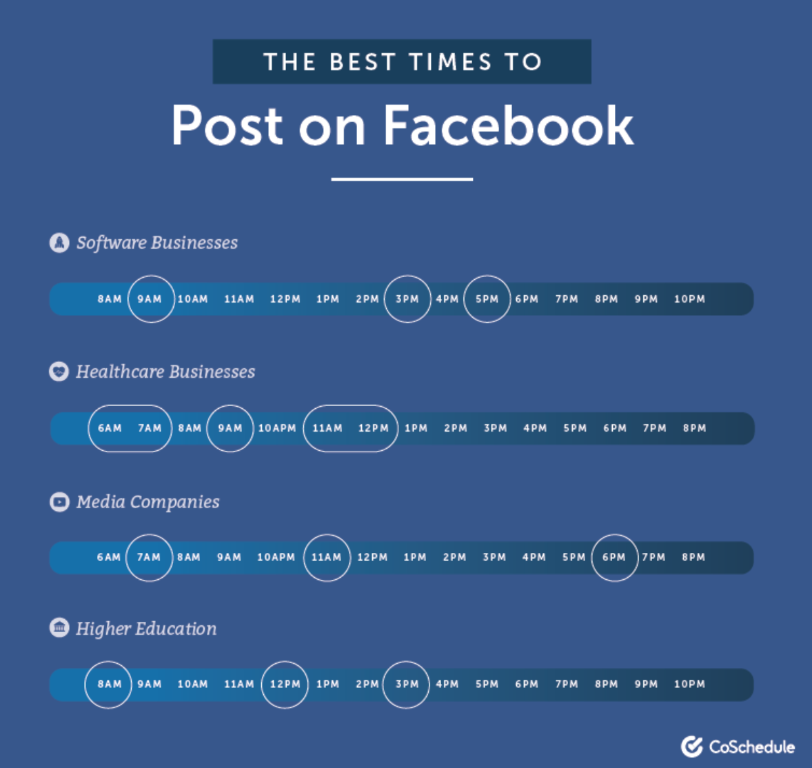 The best times to post on Facebook by industry. Credit: CoSchedul