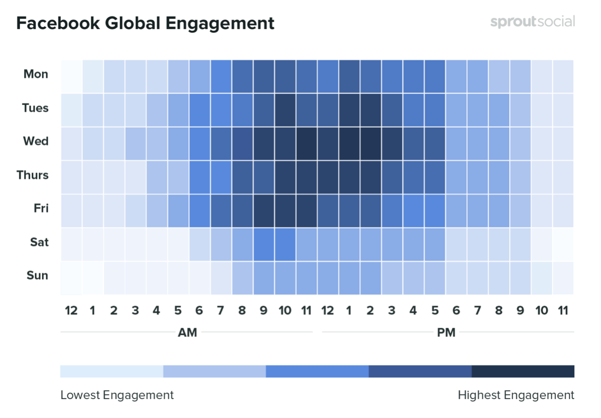 Facebook global engagement. Credit: SproutSocial