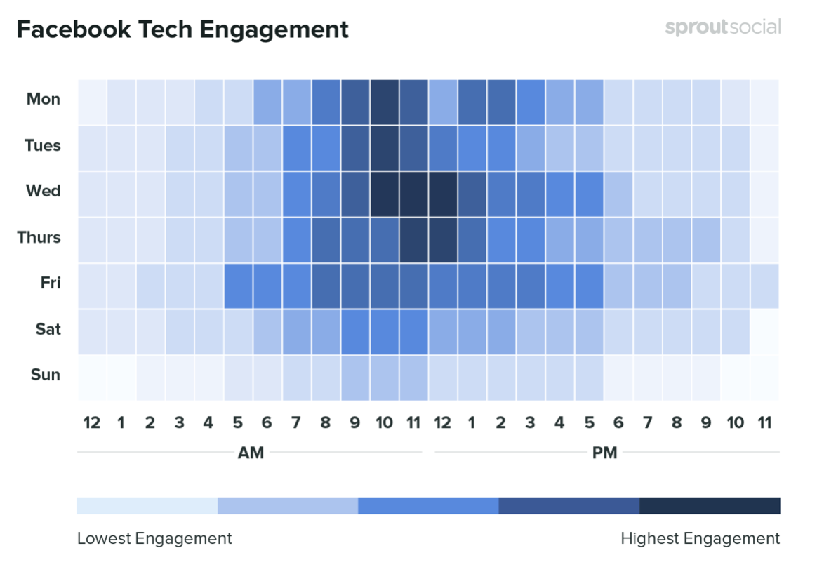 The best times to post on Facebook if you work in the Tech industry. Credit: SproutSocial