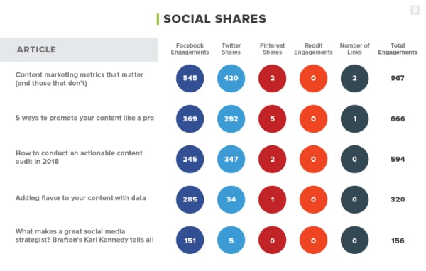 social shares infographic
