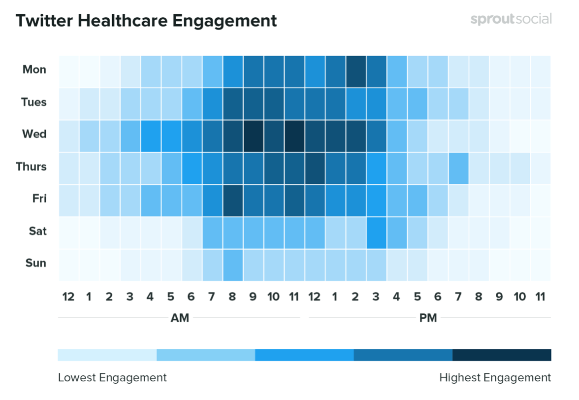 Best time for Twitter engagement in the heal