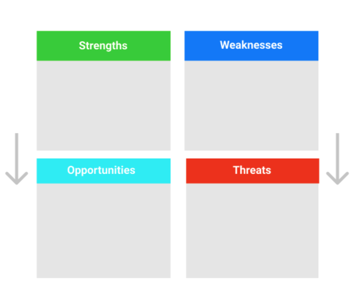 Strengths, weaknesses, opportunities and threats in marketing