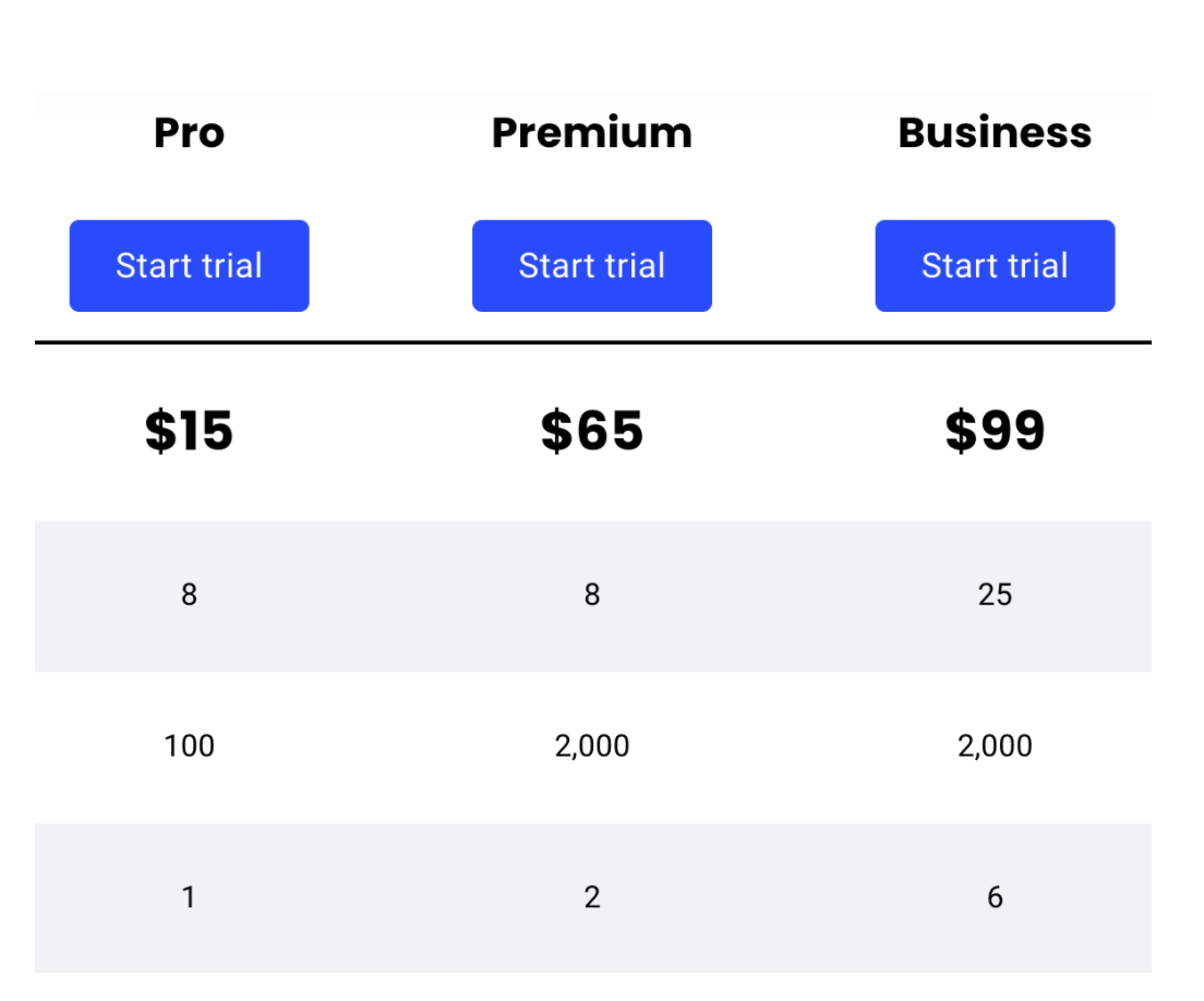 Buffer pricing structure