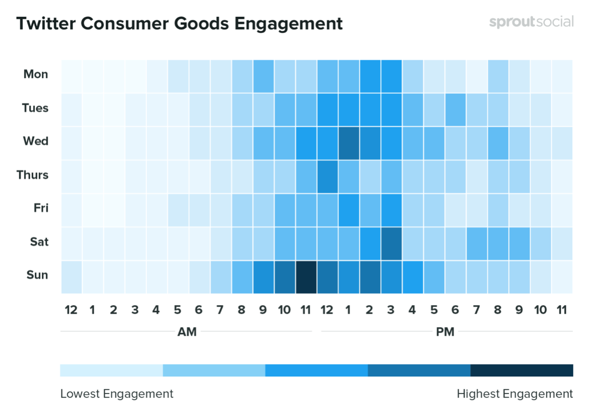 Engagement in consume