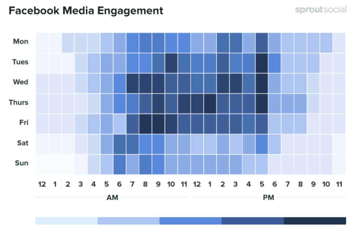 The best times to post on Facebook in the media industry. Credit: SproutSocial