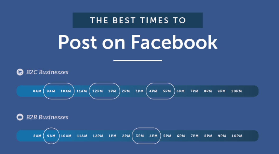 The best times to post on Facebook. Credit: CoSchedule