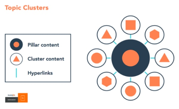12-min content strategy template