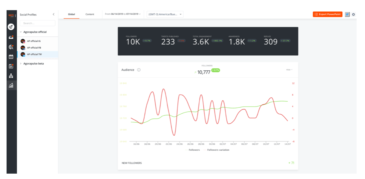 Agorapulse social media analytics