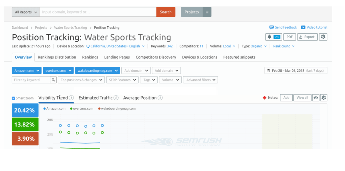 SEMRush social media analytics